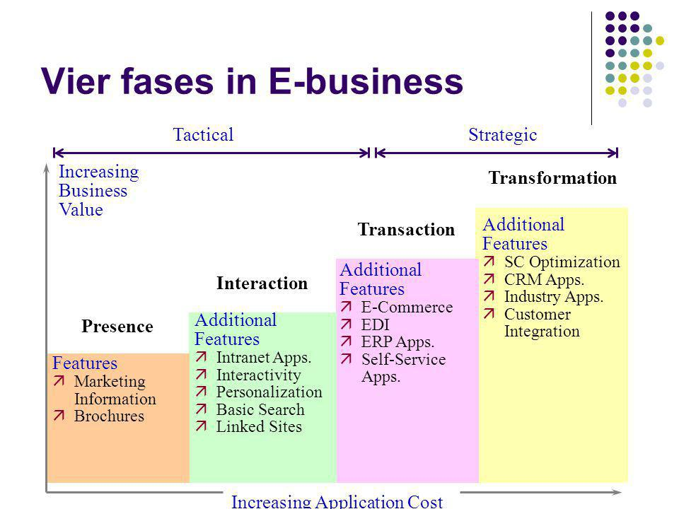 Vier fases in E-business
