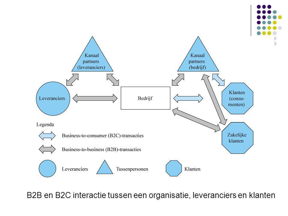 B2B en B2C interactie tussen een organisatie, leveranciers en klanten