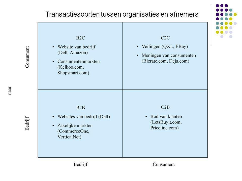 Transactiesoorten tussen organisaties en afnemers