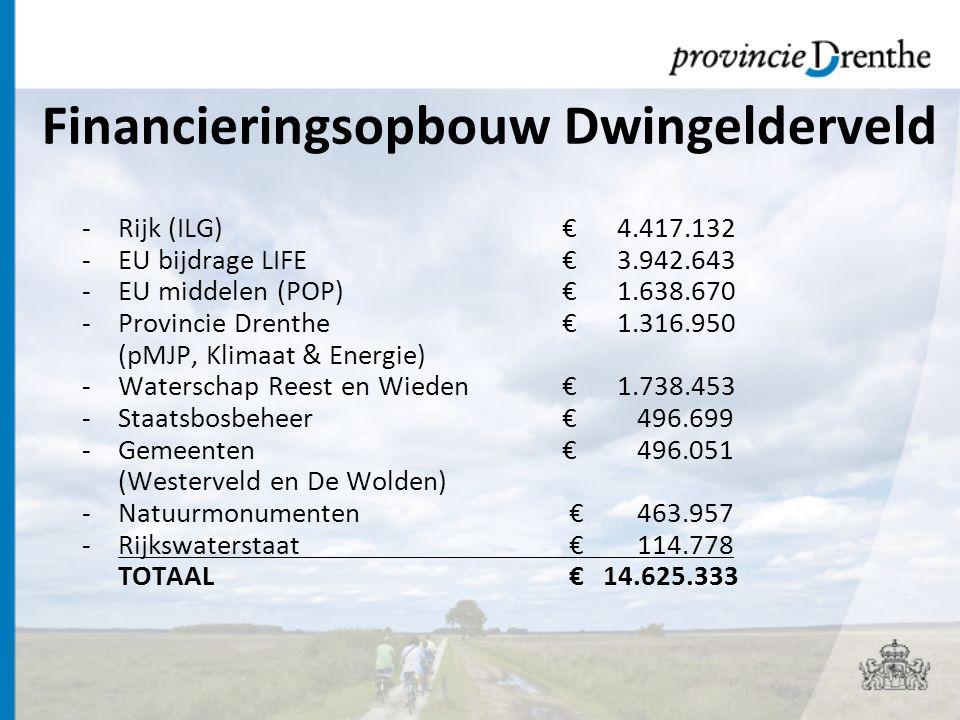 Financieringsopbouw Dwingelderveld