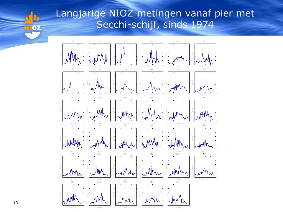 Langjarige NIOZ metingen vanaf pier met Secchi-schijf, sinds 1974