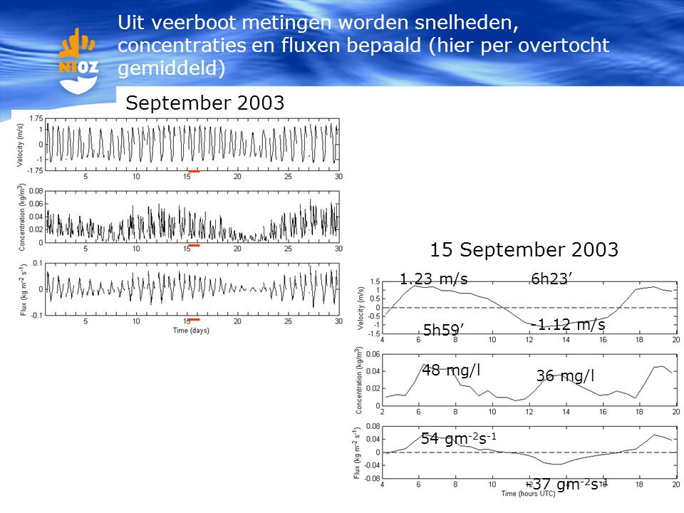 Uit veerboot metingen worden snelheden, concentraties en fluxen bepaald (hier per overtocht gemiddeld)