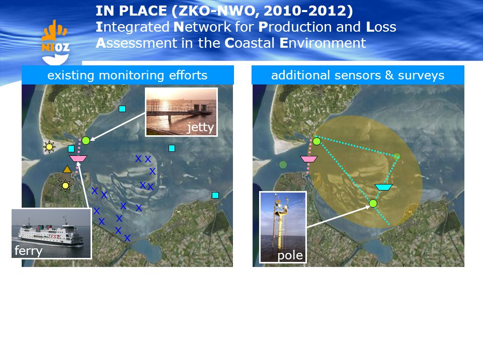 IN PLACE (ZKO-NWO, 2010-2012) Integrated Network for Production and Loss Assessment in the Coastal Environment