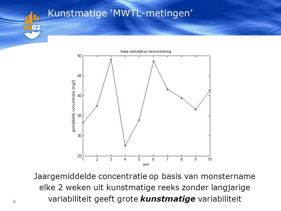 Kunstmatige 'MWTL-metingen'