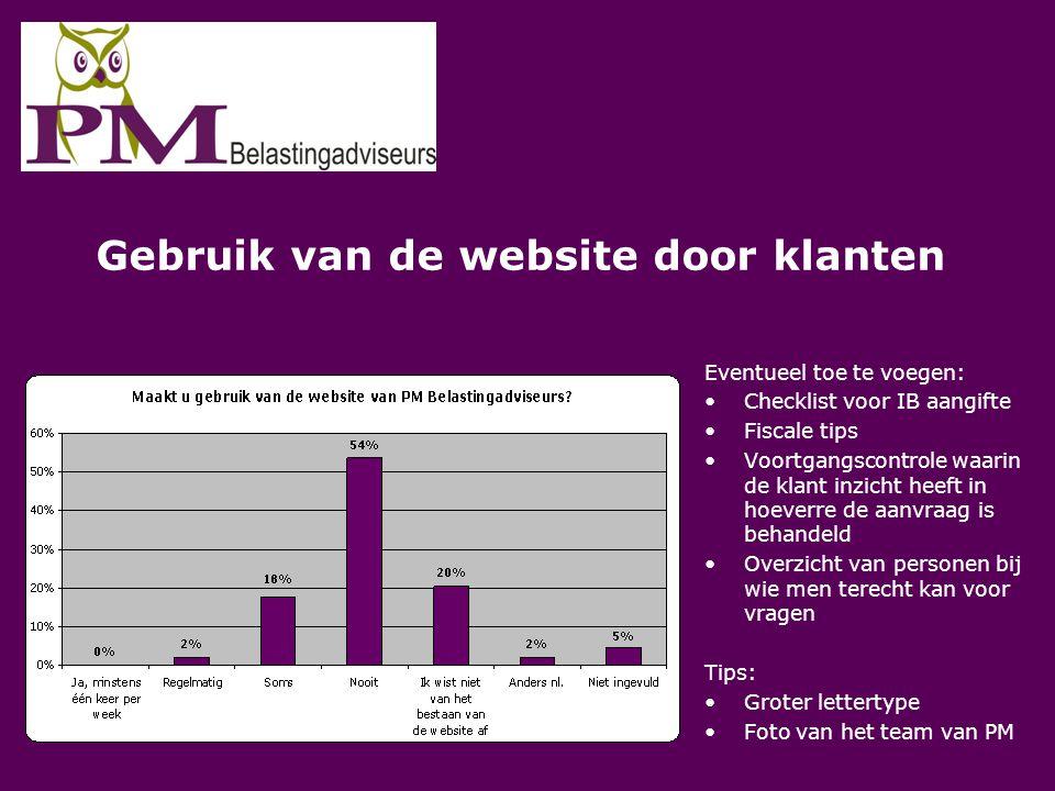Gebruik van de website door klanten