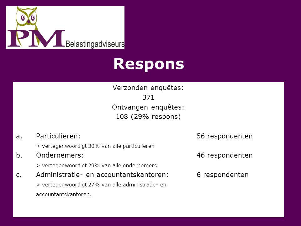 Respons Verzonden enquêtes: 371 Ontvangen enquêtes: 108 (29% respons)