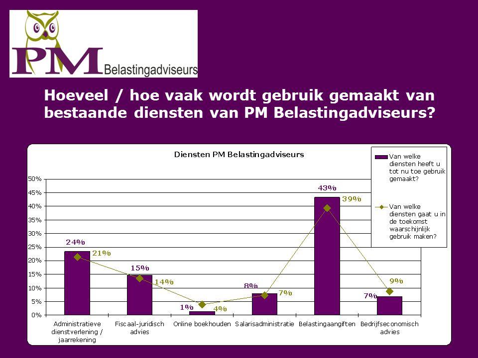 Hoeveel / hoe vaak wordt gebruik gemaakt van bestaande diensten van PM Belastingadviseurs