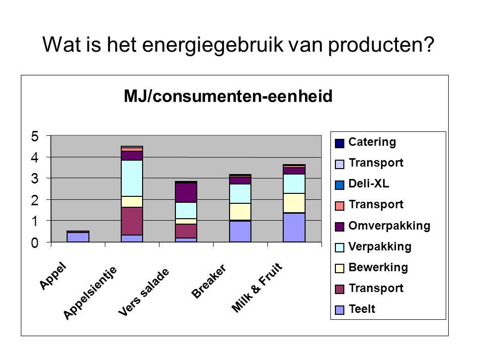Wat is het energiegebruik van producten