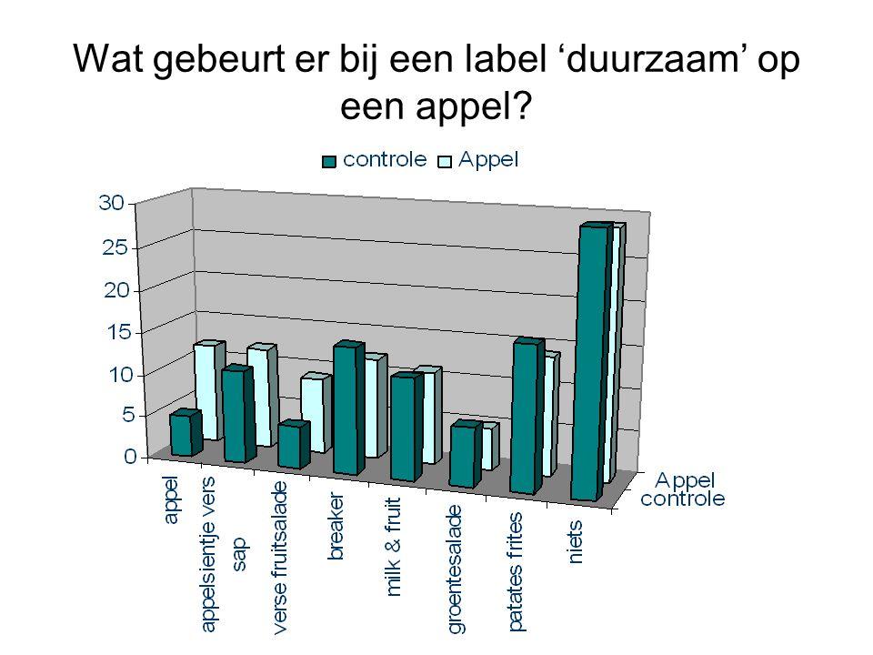Wat gebeurt er bij een label 'duurzaam' op een appel