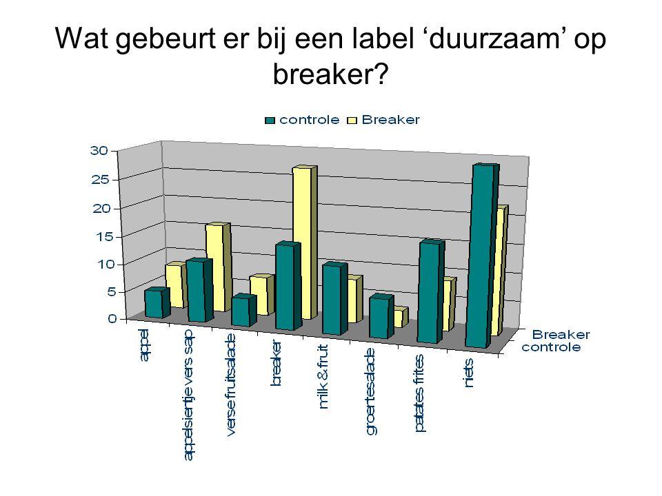 Wat gebeurt er bij een label 'duurzaam' op breaker