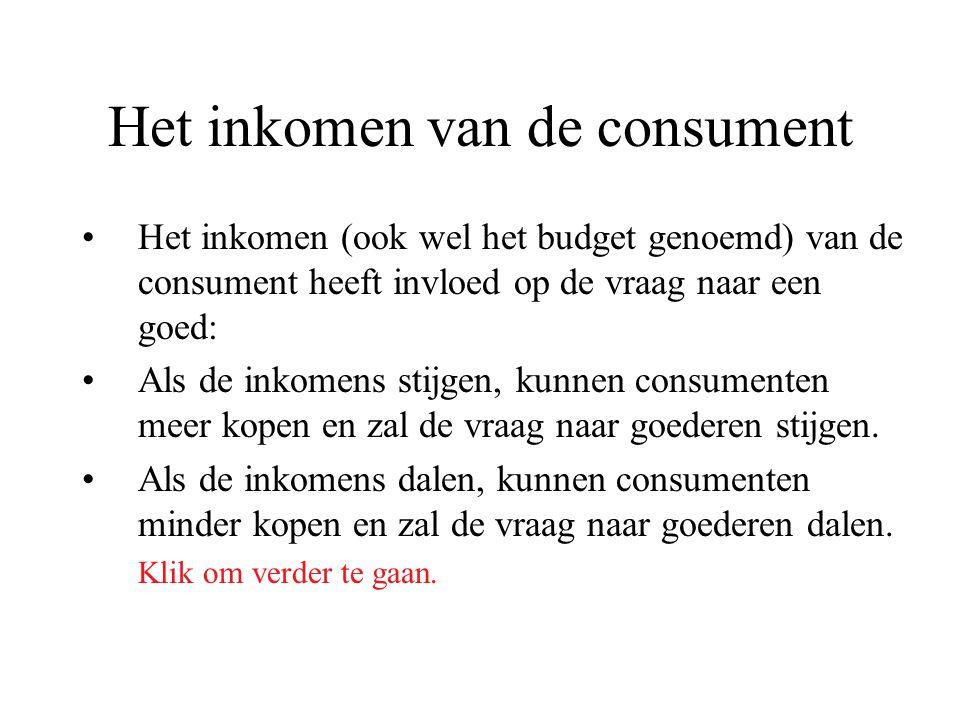 Het inkomen van de consument