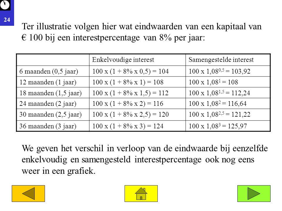 24 Ter illustratie volgen hier wat eindwaarden van een kapitaal van € 100 bij een interestpercentage van 8% per jaar: