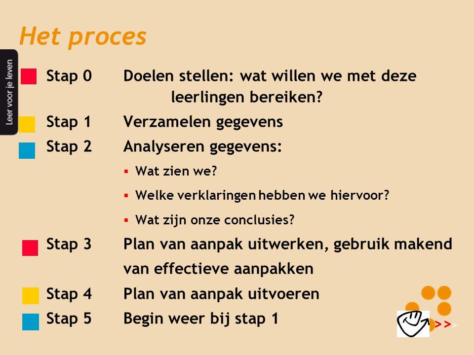 Het proces Stap 0 Doelen stellen: wat willen we met deze leerlingen bereiken Stap 1 Verzamelen gegevens.