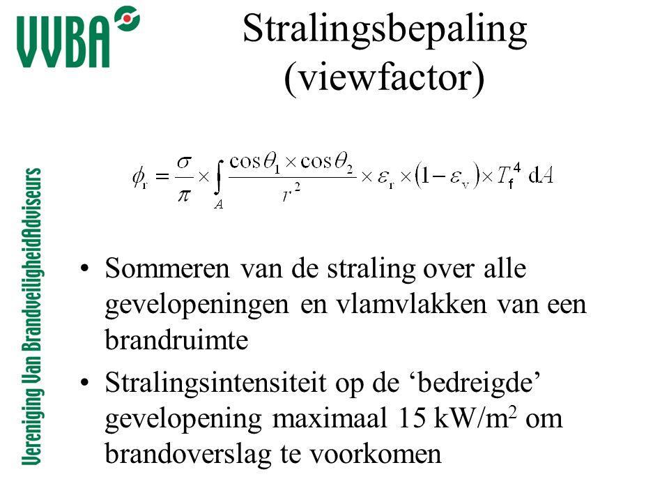 Stralingsbepaling (viewfactor)