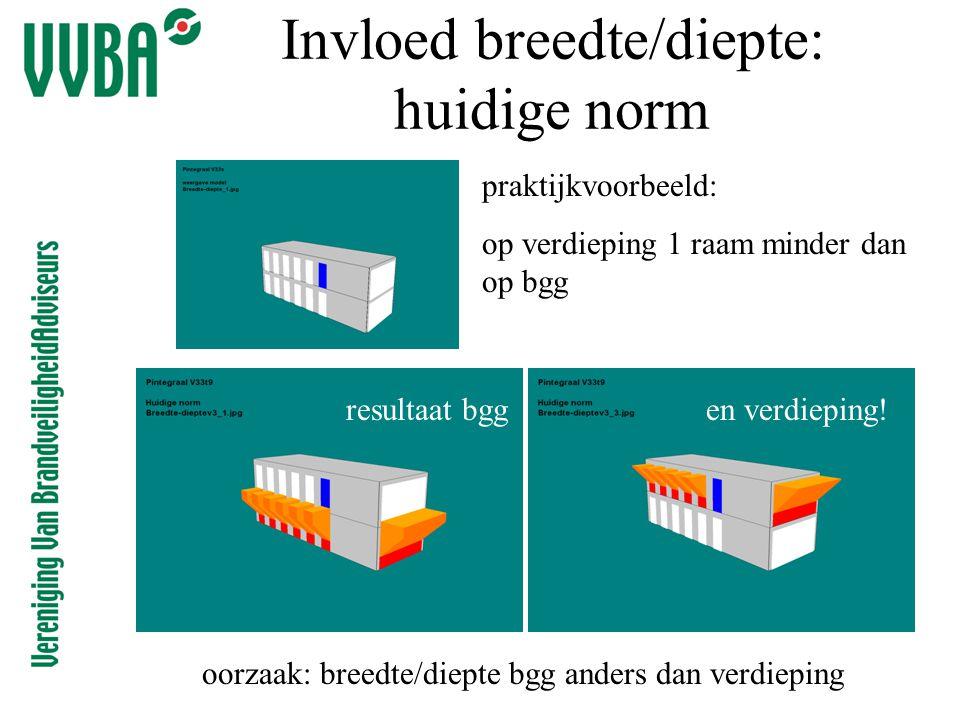 Invloed breedte/diepte: huidige norm