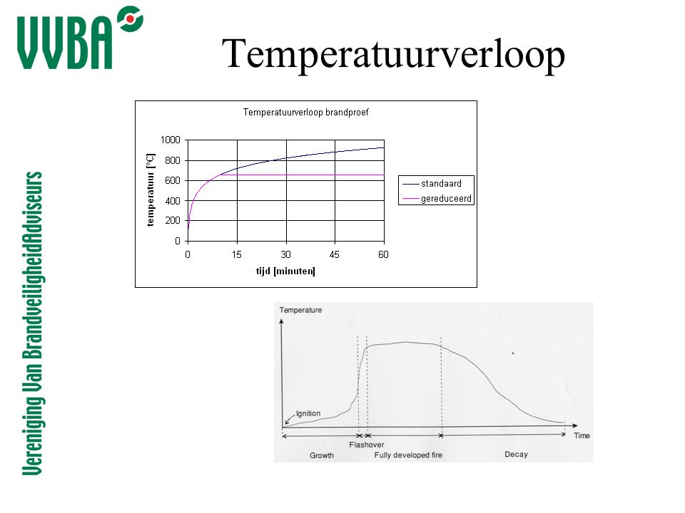 Temperatuurverloop