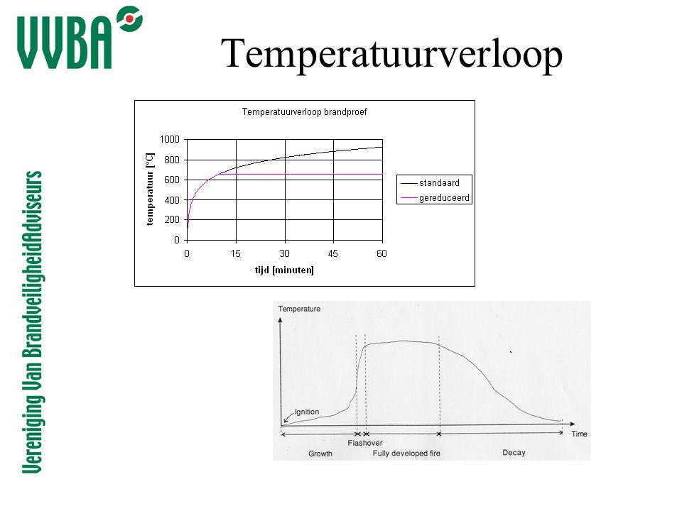 Temperatuurverloop