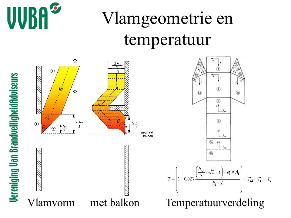 Vlamgeometrie en temperatuur