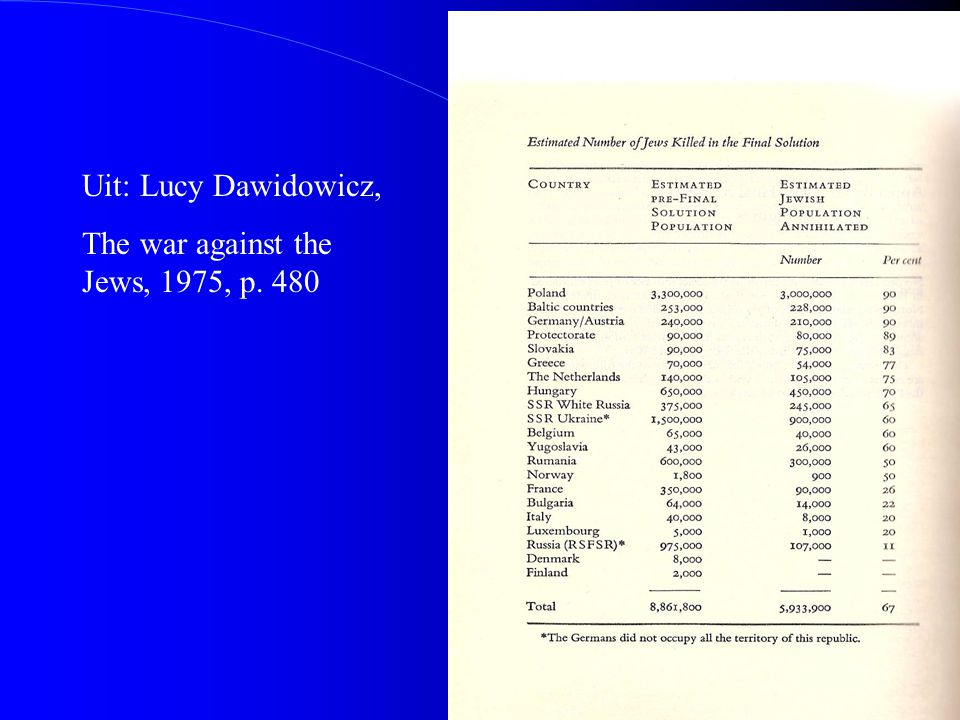 Uit: Lucy Dawidowicz, The war against the Jews, 1975, p. 480