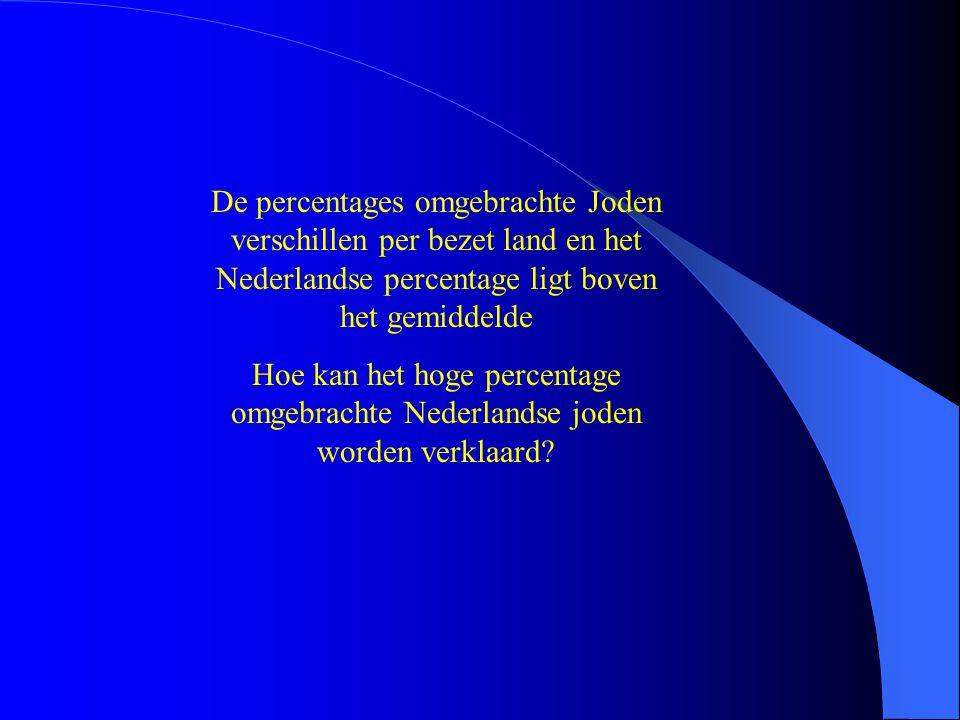 De percentages omgebrachte Joden verschillen per bezet land en het Nederlandse percentage ligt boven het gemiddelde