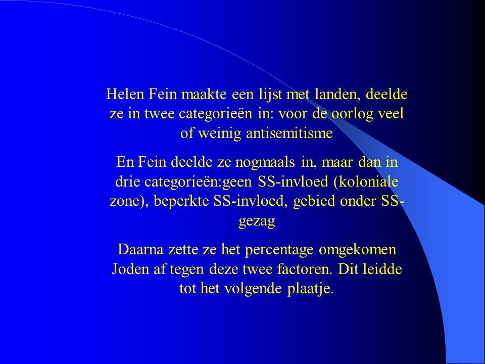 Helen Fein maakte een lijst met landen, deelde ze in twee categorieën in: voor de oorlog veel of weinig antisemitisme