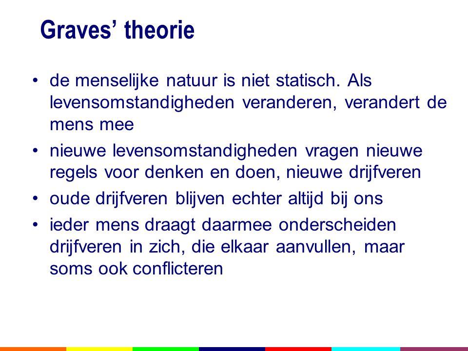 Graves' theorie de menselijke natuur is niet statisch. Als levensomstandigheden veranderen, verandert de mens mee.