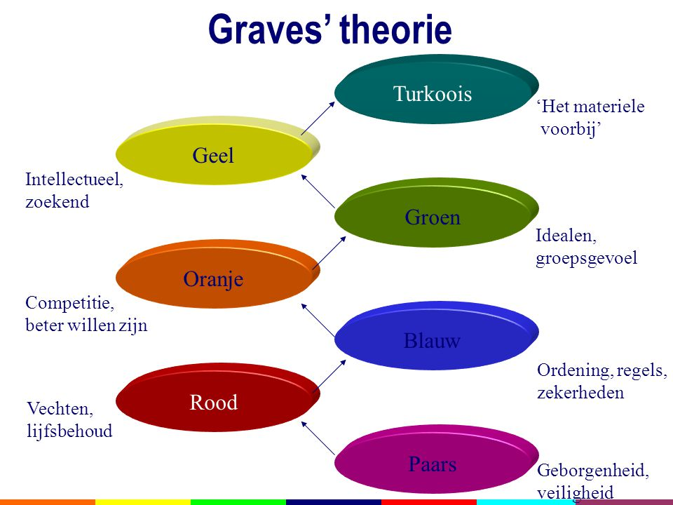 Graves' theorie Turkoois Geel Groen Oranje Blauw Rood Paars