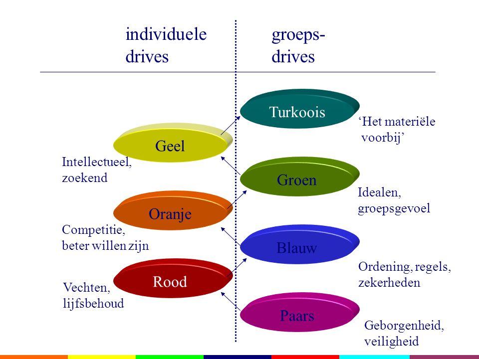 individuele drives groeps- drives Turkoois Geel Groen Oranje Blauw
