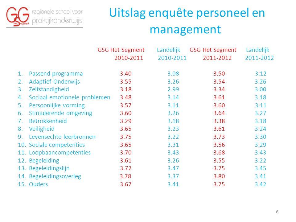 Uitslag enquête personeel en management