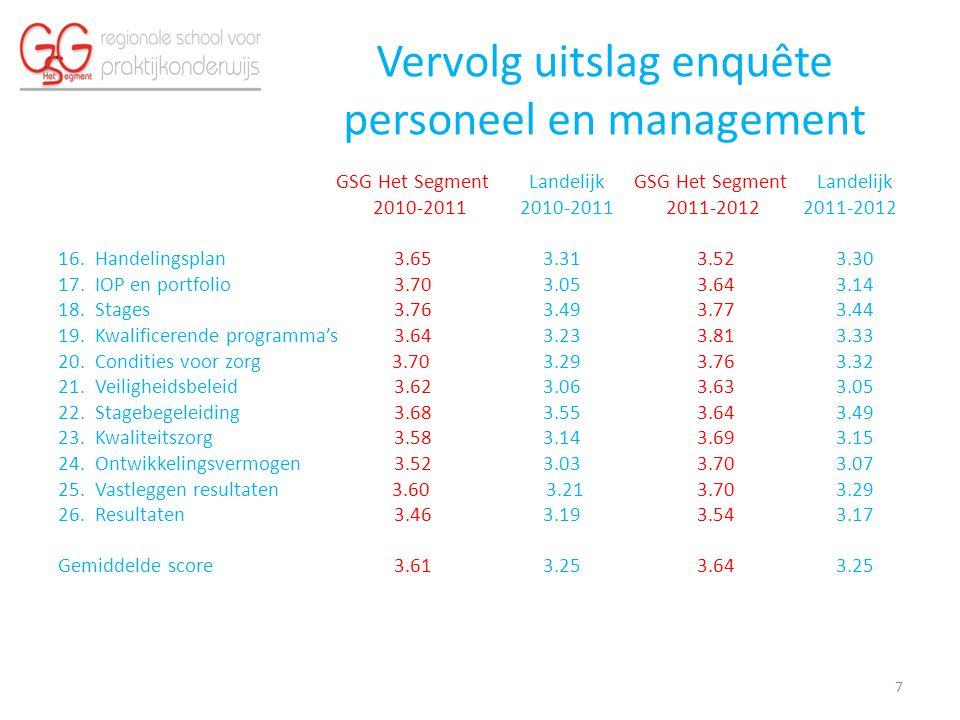 Vervolg uitslag enquête personeel en management