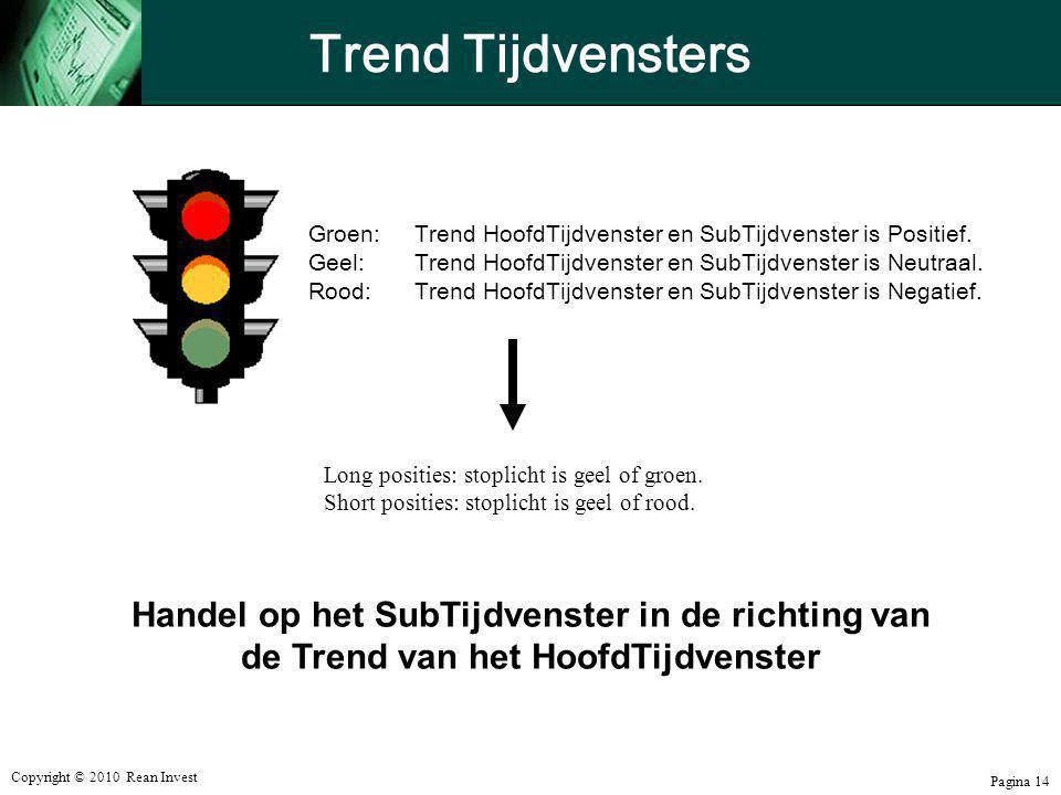 Trend Tijdvensters Handel op het SubTijdvenster in de richting van