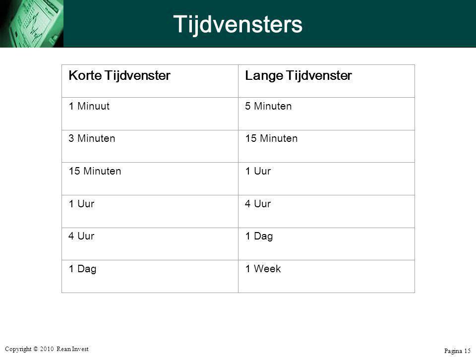 Tijdvensters Korte Tijdvenster Lange Tijdvenster 1 Minuut 5 Minuten