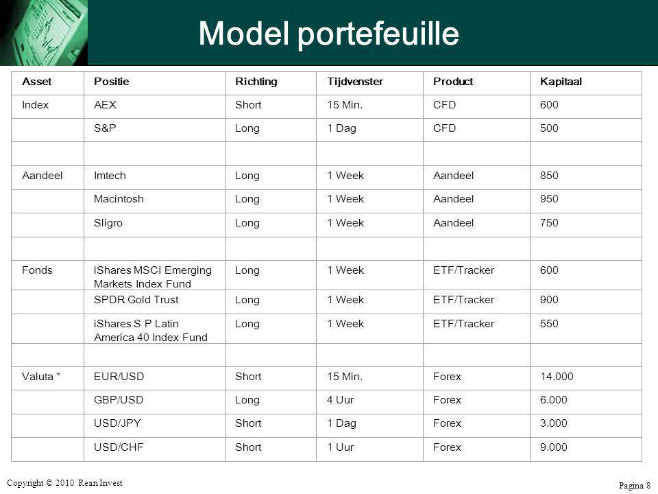 Model portefeuille Asset Positie Richting Tijdvenster Product Kapitaal