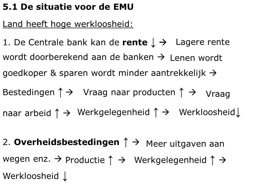5.1 De situatie voor de EMU Land heeft hoge werkloosheid: 1. De Centrale bank kan de rente ↓  Lagere rente.
