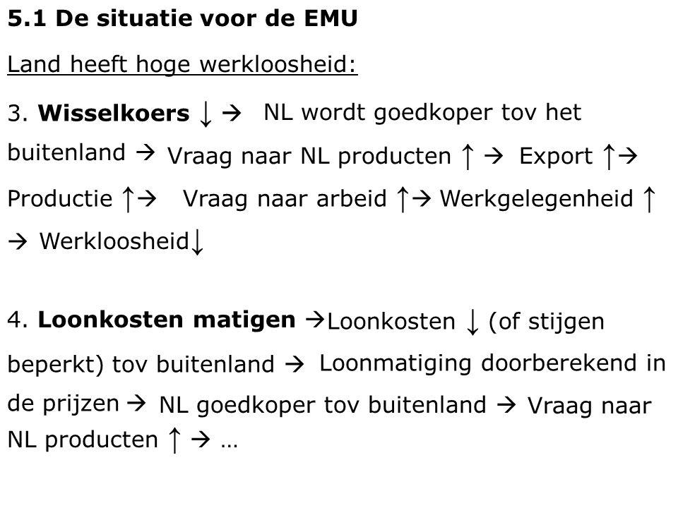 5.1 De situatie voor de EMU Land heeft hoge werkloosheid: 3. Wisselkoers ↓  NL wordt goedkoper tov het.