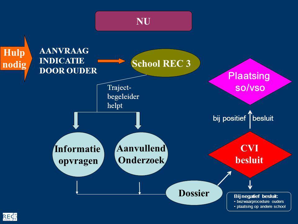 NU Hulp nodig School REC 3 Plaatsing so/vso Informatie regulier