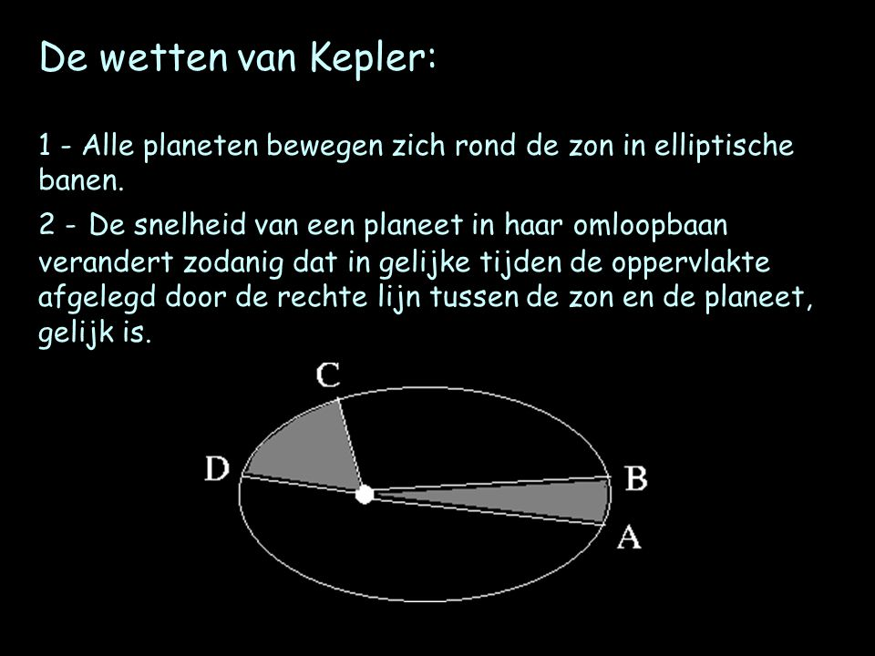 De wetten van Kepler: 1 - Alle planeten bewegen zich rond de zon in elliptische banen.