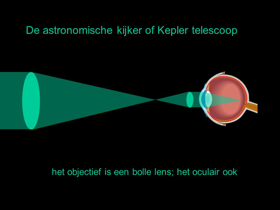 De astronomische kijker of Kepler telescoop