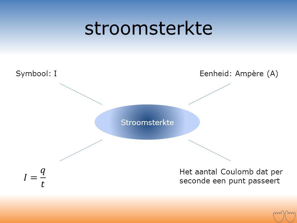 stroomsterkte Symbool: I Eenheid: Ampère (A) Stroomsterkte