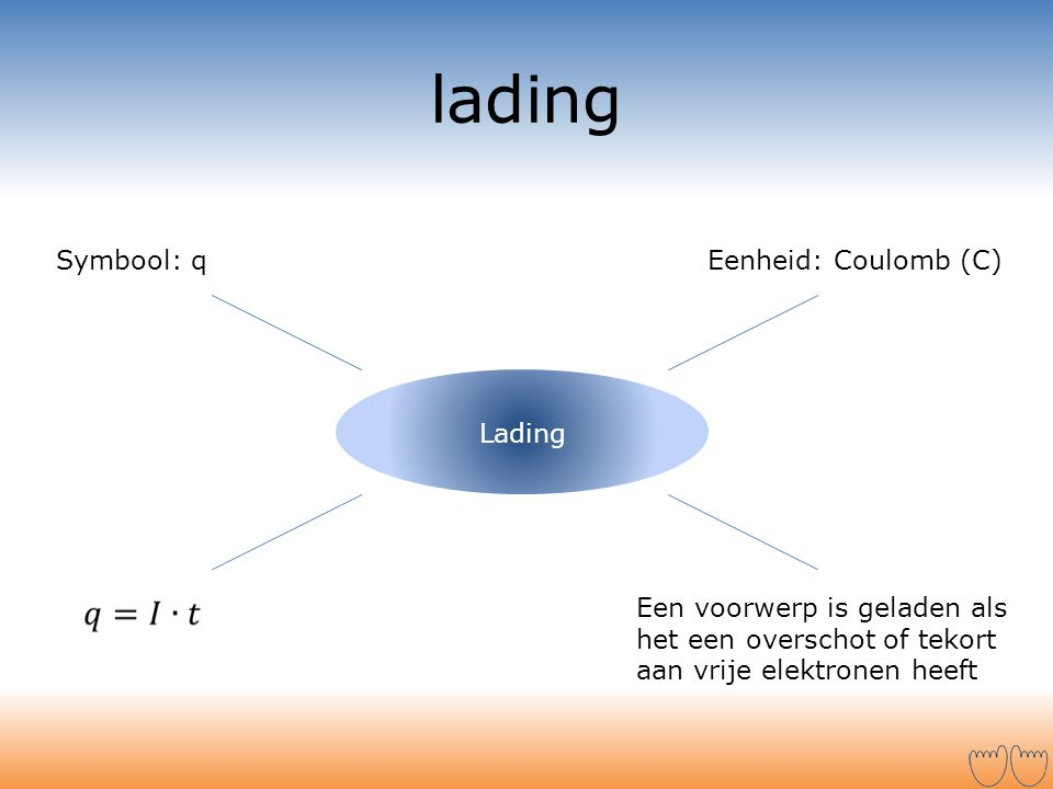 lading Symbool: q Eenheid: Coulomb (C) Lading
