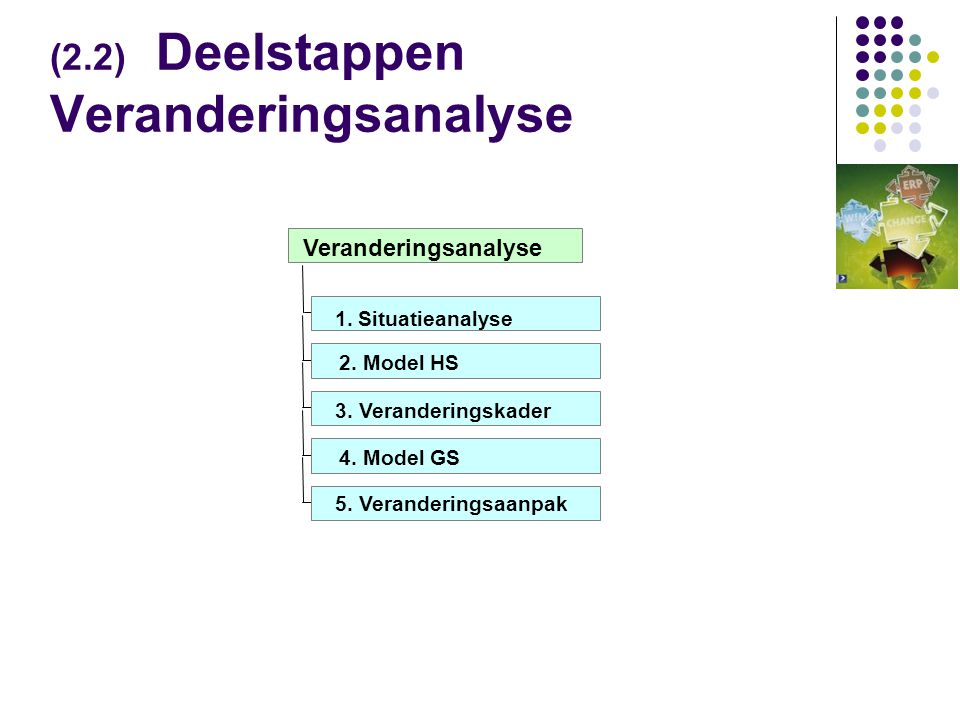 (2.2) Deelstappen Veranderingsanalyse