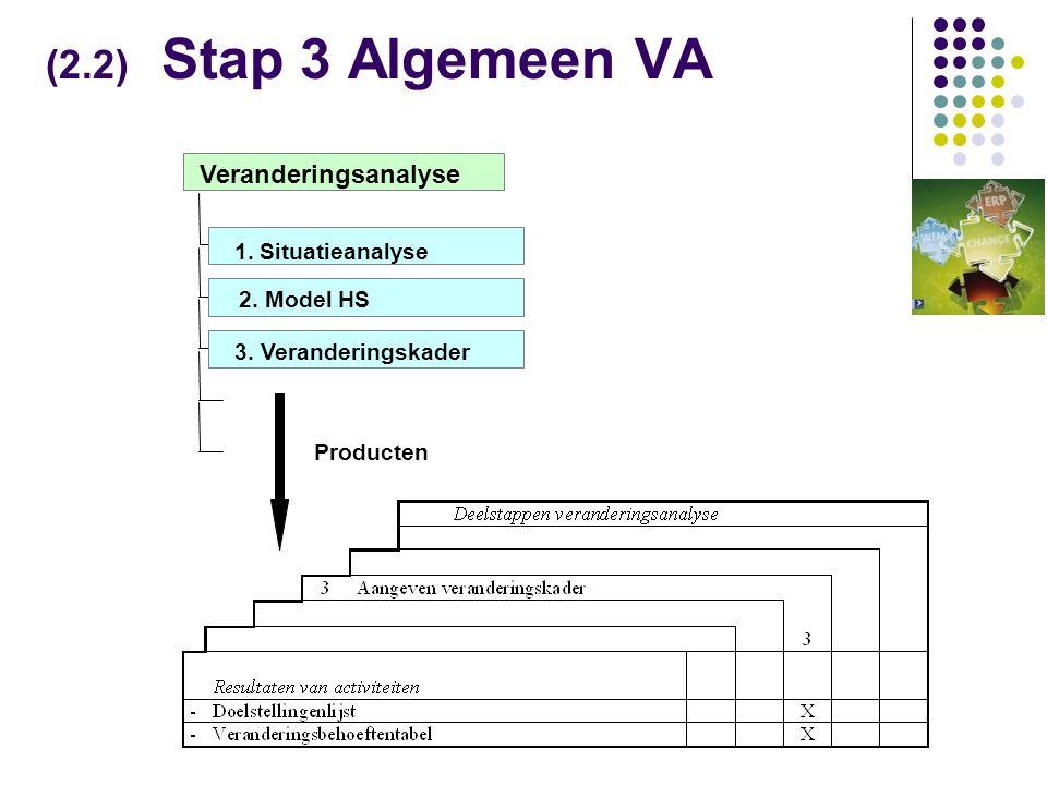 (2.2) Stap 3 Algemeen VA Veranderingsanalyse 1. Situatieanalyse