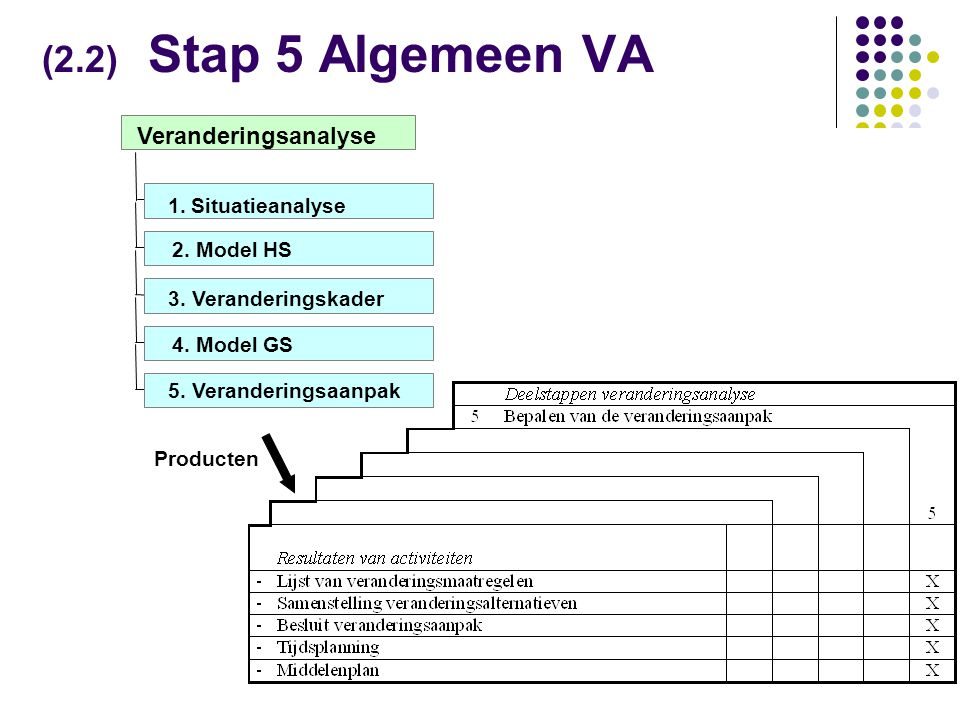 (2.2) Stap 5 Algemeen VA Veranderingsanalyse 1. Situatieanalyse
