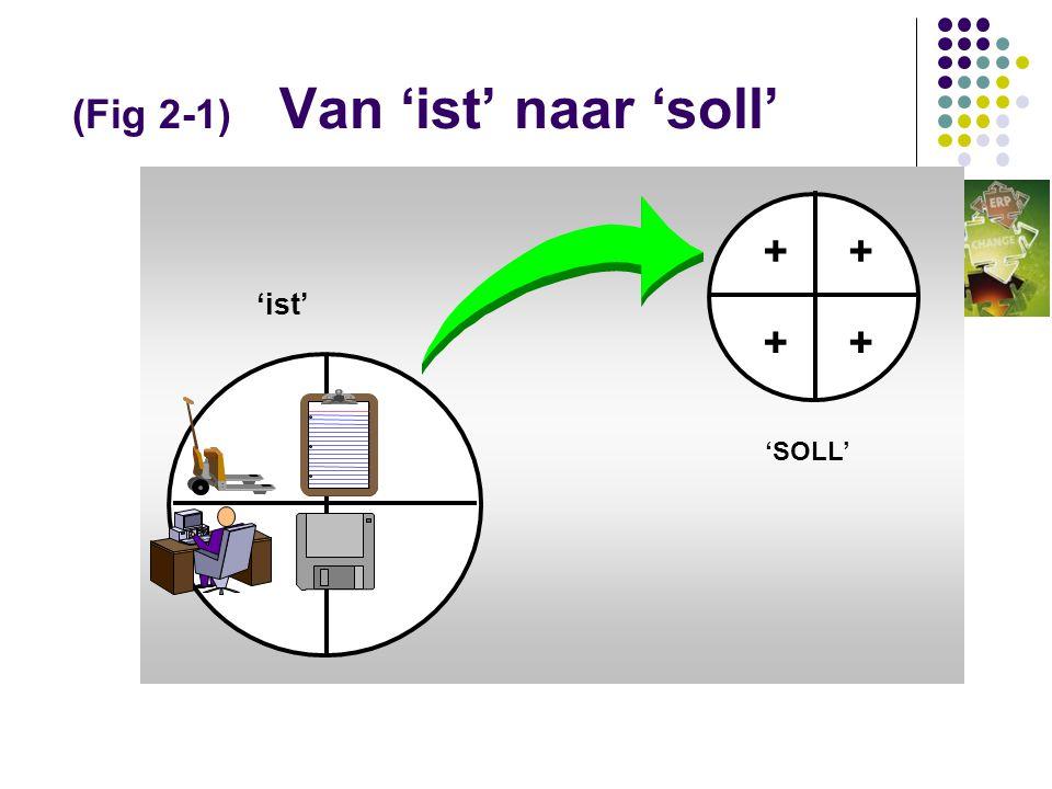 (Fig 2-1) Van 'ist' naar 'soll'