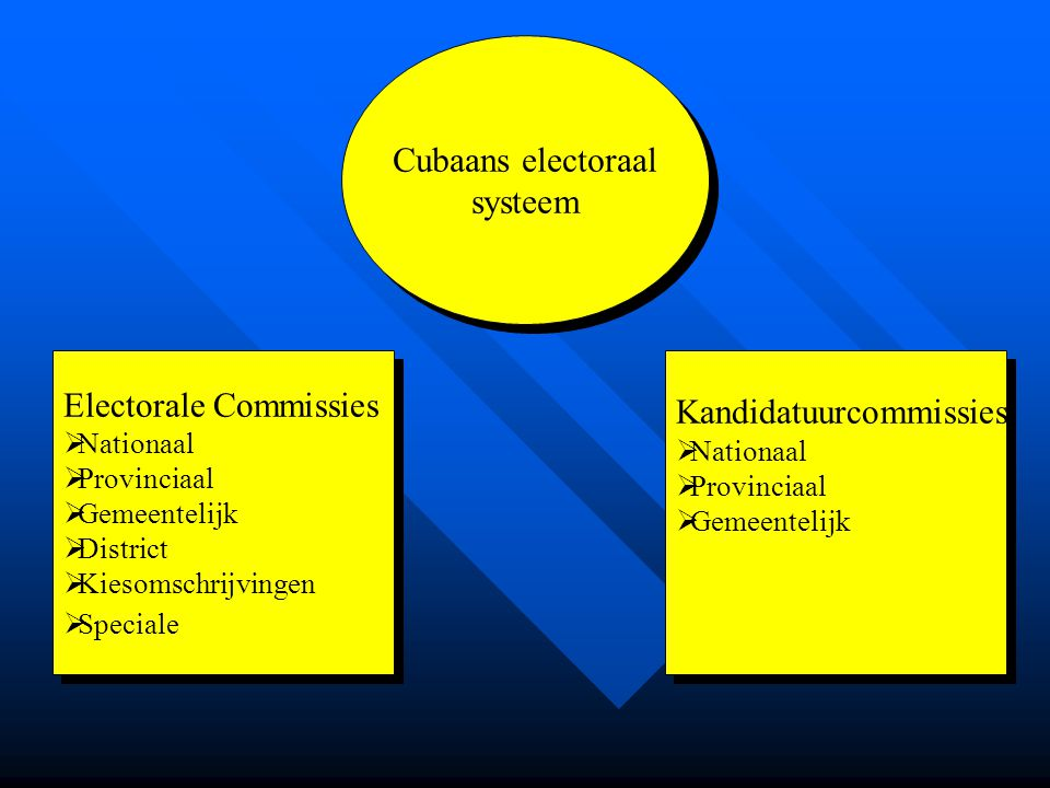 Electorale Commissies Kandidatuurcommissies