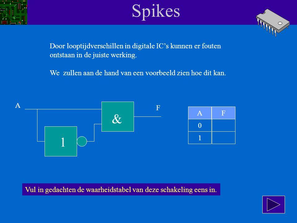 Spikes & 1 Door looptijdverschillen in digitale IC's kunnen er fouten