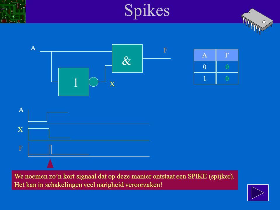 Spikes A. F. A. F. & 1. 1. X. A. X. F. We noemen zo'n kort signaal dat op deze manier ontstaat een SPIKE (spijker).