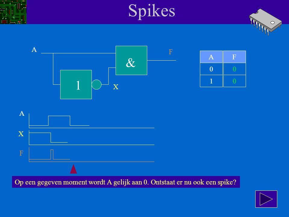Spikes A. F. A. F. & 1. 1. X. A. X.