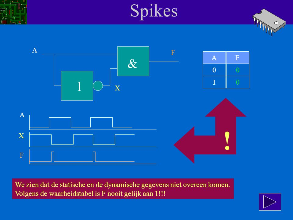 Spikes A. F. A. F. & 1. 1. X. A. ! X. F. We zien dat de statische en de dynamische gegevens niet overeen komen.