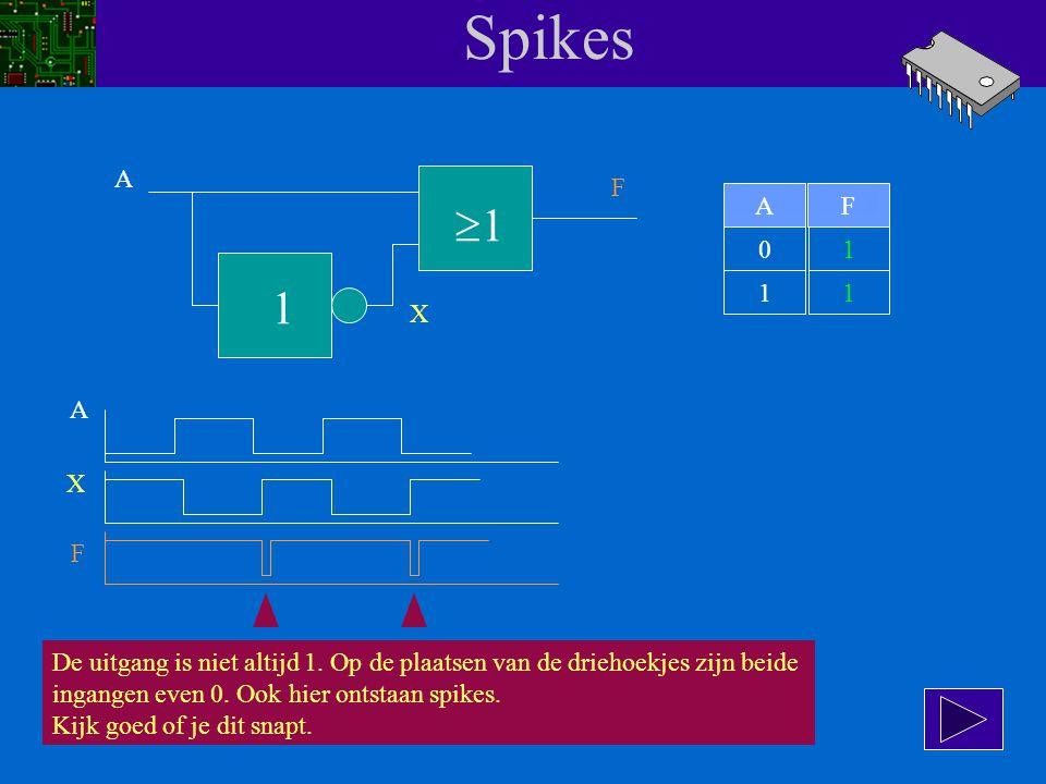 Spikes A. F. A. F. 1. 1. 1. 1. 1. X. A. X. F. De uitgang is niet altijd 1. Op de plaatsen van de driehoekjes zijn beide.